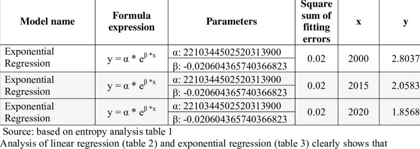 Estimation Of Entropy Using Exponential Regression Model