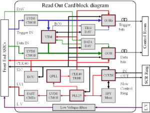 ROC motherboard block diagram | Download Scientific Diagram