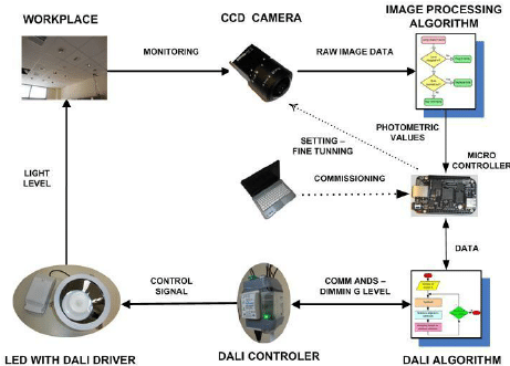 Block diagram of a lighting control system with image sensor?resize\\\=461%2C331\\\&ssl\\\=1 dali lighting control schematic electrical wiring diagram