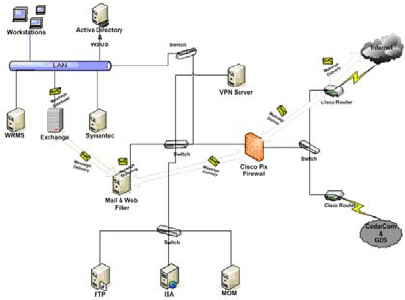 Proposed Security Design For Lan Topology 4 1 Active