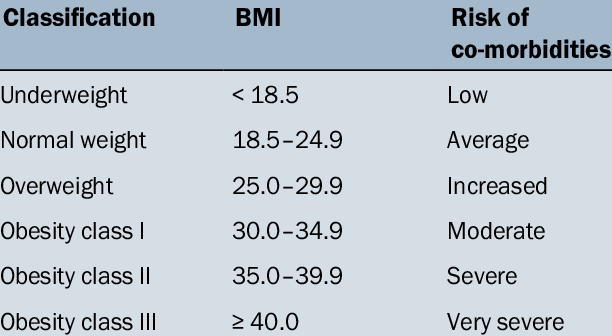 . Classification of body mass according to body mass index (BMI)