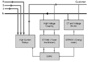 Smart meter block diagram   Download Scientific Diagram