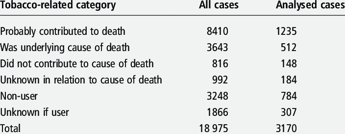 Classification Of Smoking Status On A Linked Death