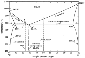 CuAg Phase Diagram The eutectic position is 281 wt