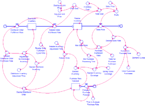 Flow diagram of supply chain management system before