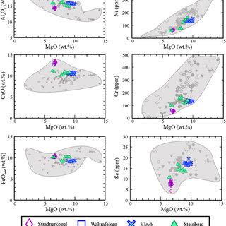 (PDF) Petrogenesis and mantle source characteristics of ...