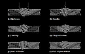 Schematic representation of Common Welding Defects