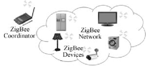 Zigbee Home Automation Architecture | Download Scientific