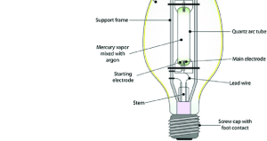 5 Design features of a highpressure mercury vapor lamp