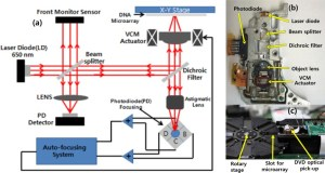 (a) A schematic diagram of the DVD optical pickup with