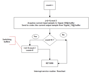 ISR flowchart | Download Scientific Diagram