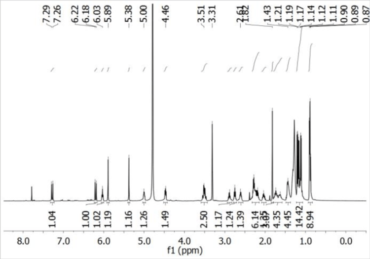 Fig. S49. 1 H NMR spectrum of compound 4 in CDCl3/CD3OD (1 ...