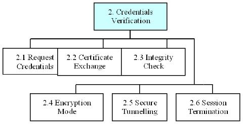 Web Security Question Paper