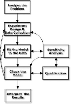 The flow chart and steps of data analysis, sensitivity