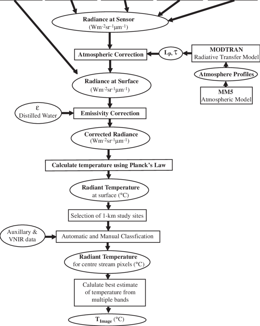 Fig 2 flowchart of image processing approach