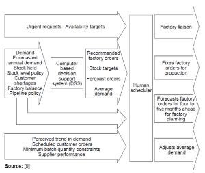 Inputoutput diagram of an automotive industry scheduler