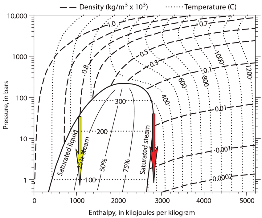Pressure Enthalpy Diagram For Pure Water Showing Contours