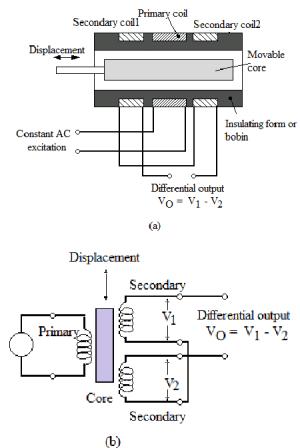 Schematic diagram of LVDT | Download Scientific Diagram