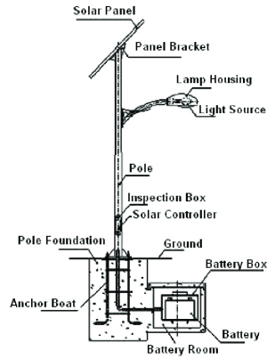 Schematic diagram for street lighting system [11