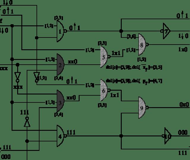 Identifying Problem Gates And Minmax Timing Analysis