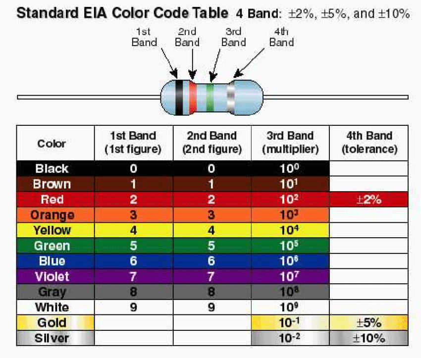 Resistor Color Band Chart