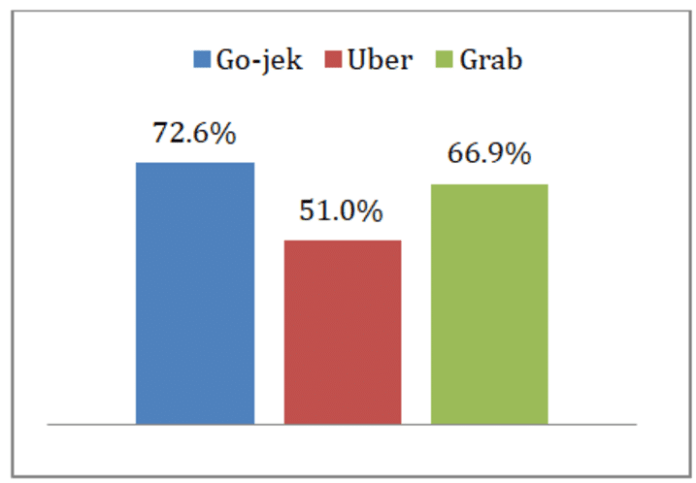 Online Transportation Popularity In Indonesia Download Scientific Diagram