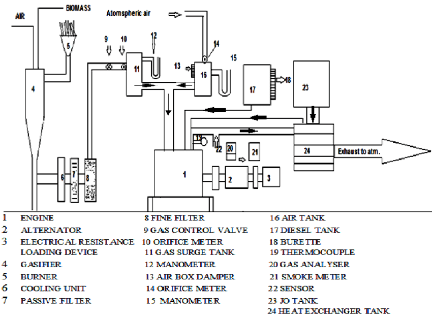 Schematic diagram of the test engine setup | Download