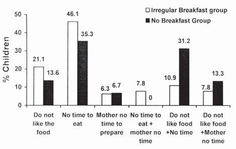 Reasons for skipping breakfast.   Download Scientific Diagram
