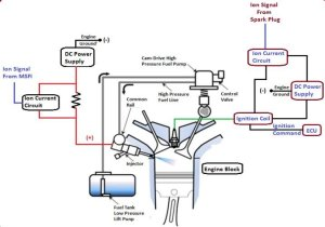 Schematic diagram of the Multi Sensing Fuel Injector (MSFI