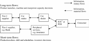 Automotive supply chain Note: Simplified diagram The