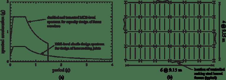 Rocking Steel Braced Frames | Frameswall.co