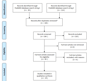 Flow Diagram of the systematic review (modified from