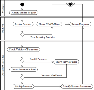 UML activity diagram modeling a ModifyInstance operation