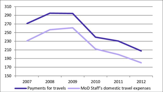 figure travel expenses distination co
