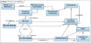Meta model of the software use case modelling | Download