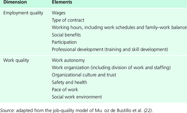 What is Working Environment