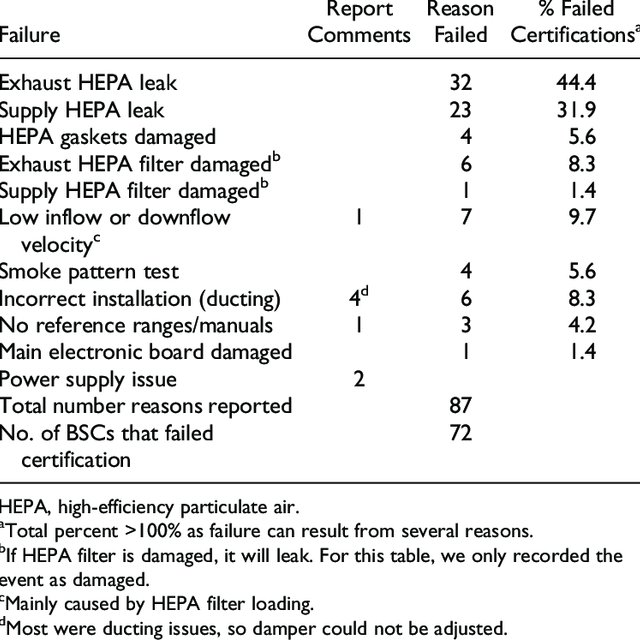 Reasons For Biological Safety Cabinets Failing