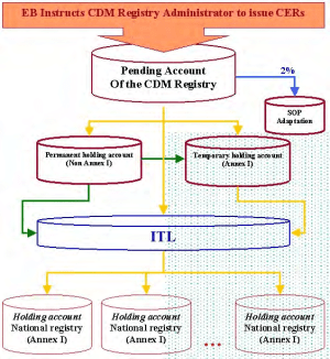 CDM registry under the Kyoto Protocol | Download