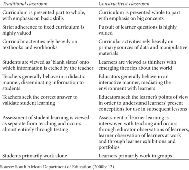 1 Shift from traditional to constructivist classroom | Download Table