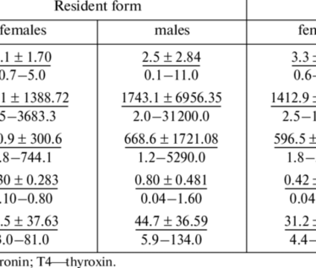 Concentrations Of Thyroid And Sex Steroid Hormones In The Blood Serum Of Two Phenotypic Forms In