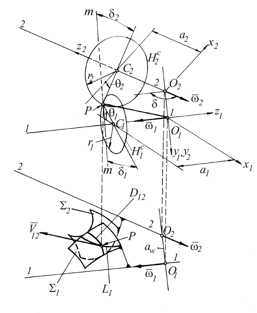 Fig 1 geometric and kinematics scheme of spatial gear pair with linear or pitch