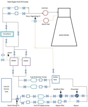 Main Engine Fuel Oil system | Download Scientific Diagram