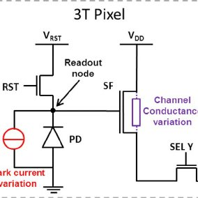 Schematic diagram of 3T pixel unit cell The locations of