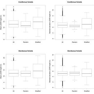 Improved Estimates Of Forest Vegetation Structure