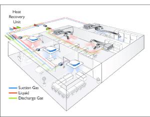 Heat recovery VRF system   Download Scientific Diagram