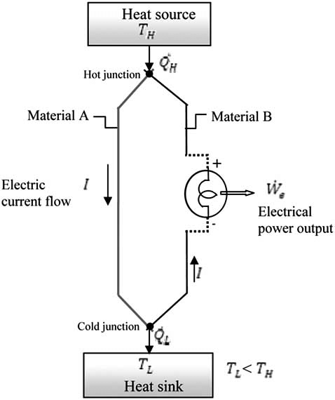 Showing How Electricity Works