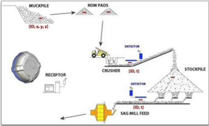 Schematic of RFID tag-based material tracking system ...