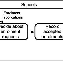 UML diagram capturing a fragment of the school domain   Download Scientific Diagram