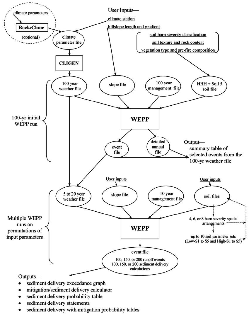Flow chart of the ermit modeling process used to calculate probabilistic sediment delivery using the cligen