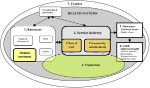 Conceptual framework health system, adapted from van Olmen